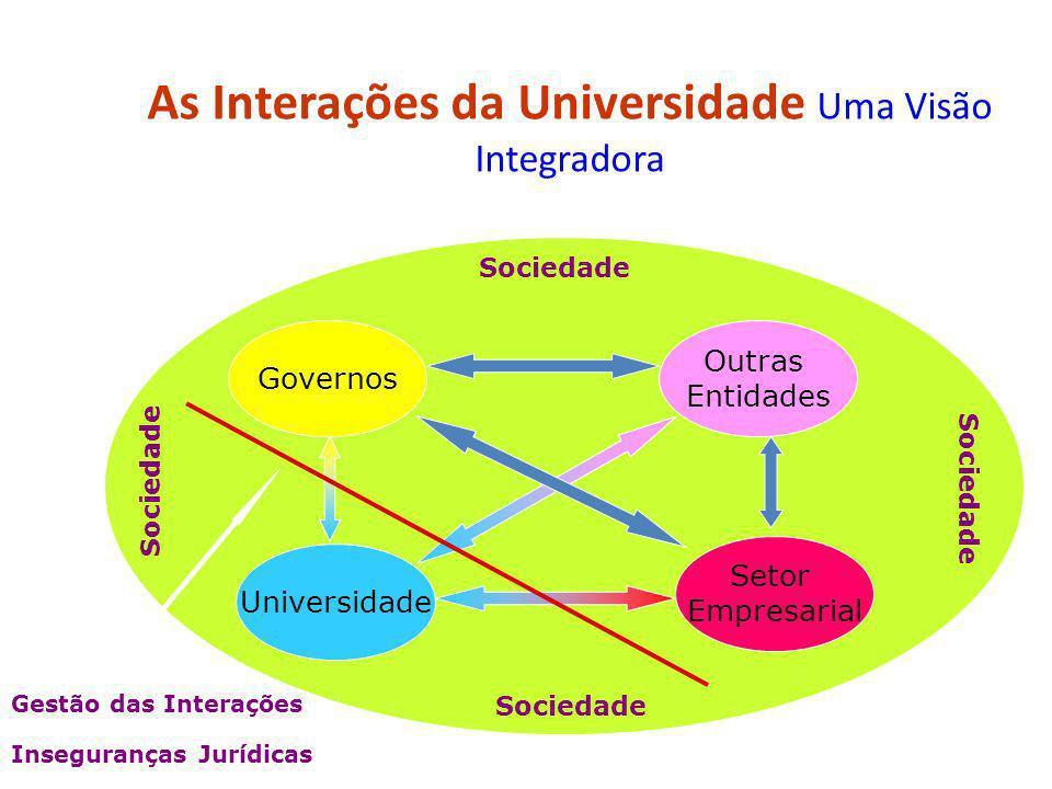 As Interações da Universidade Uma Visão Integradora