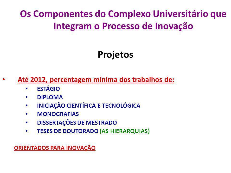 Os Componentes do Complexo Universitário que Integram o Processo de Inovação