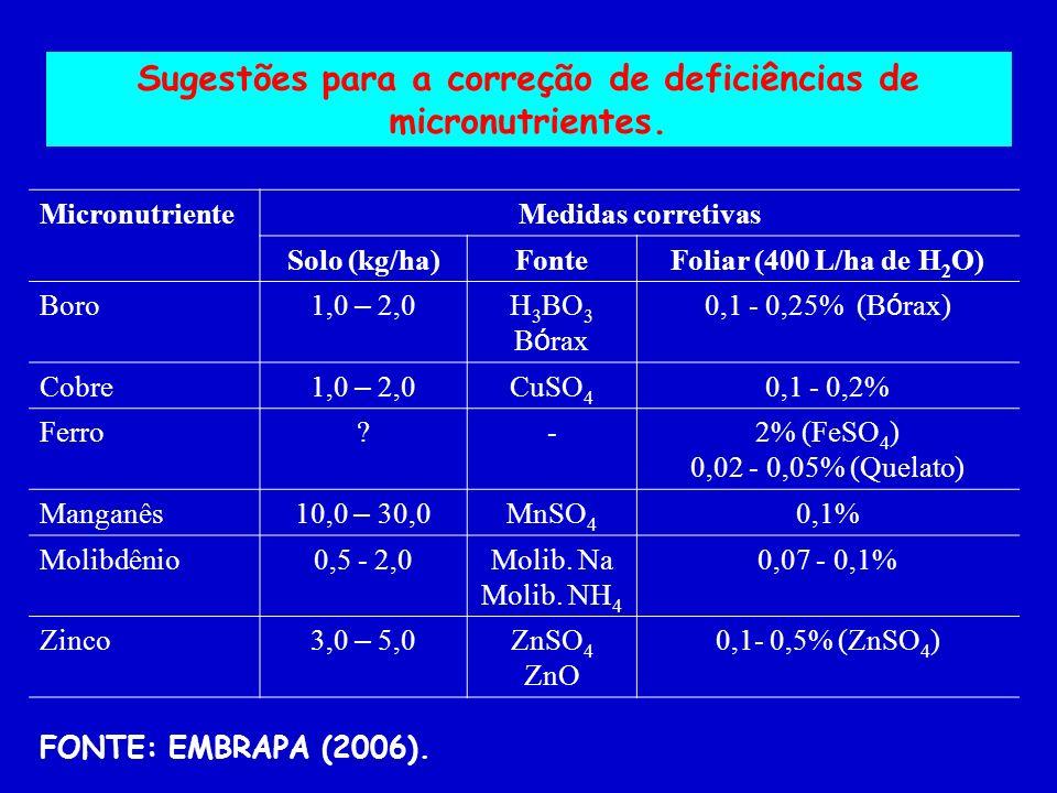 Sugestões para a correção de deficiências de micronutrientes.