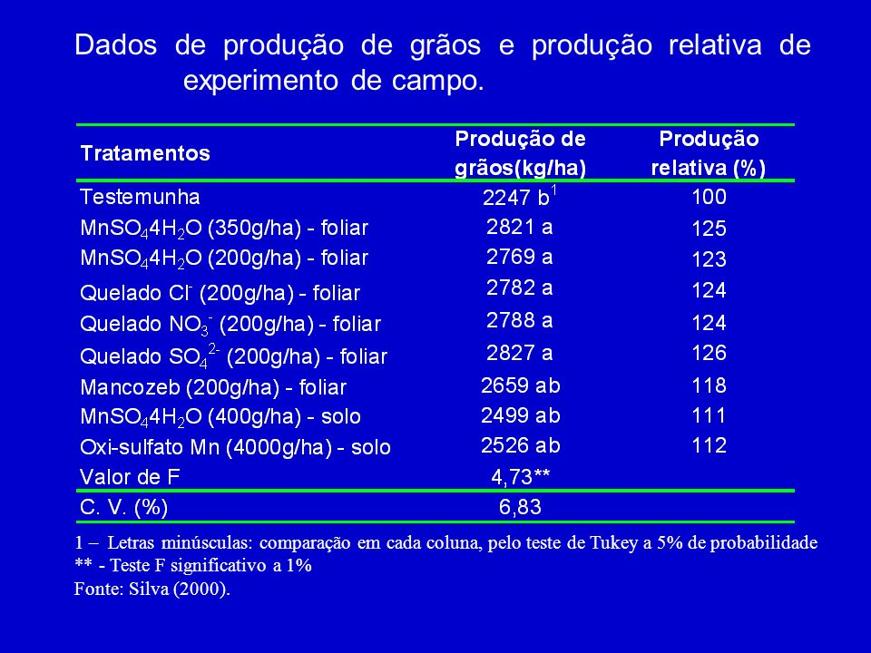 Dados de produção de grãos e produção relativa de experimento de campo.