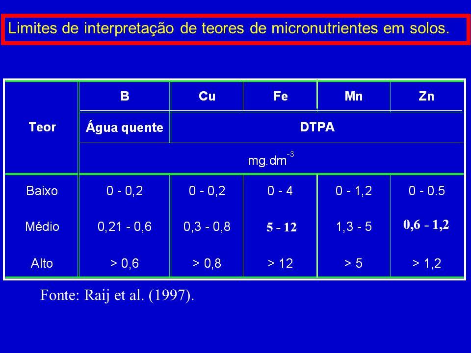 Limites de interpretação de teores de micronutrientes em solos.