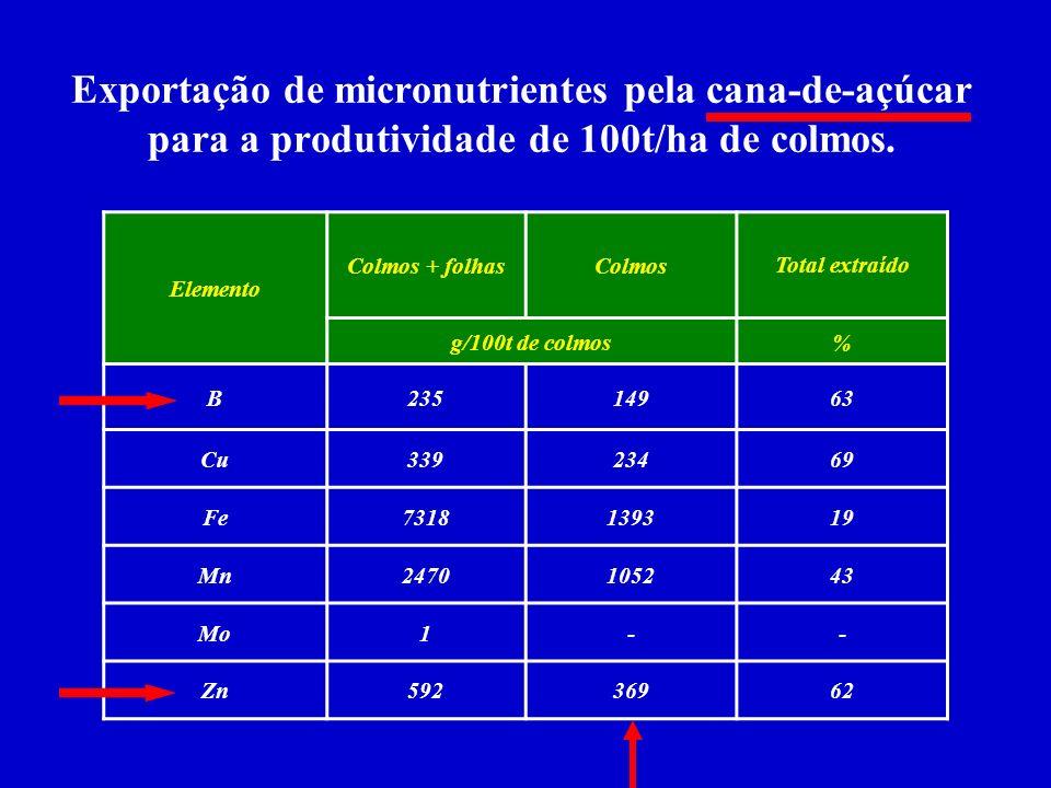 Exportação de micronutrientes pela cana-de-açúcar para a produtividade de 100t/ha de colmos.