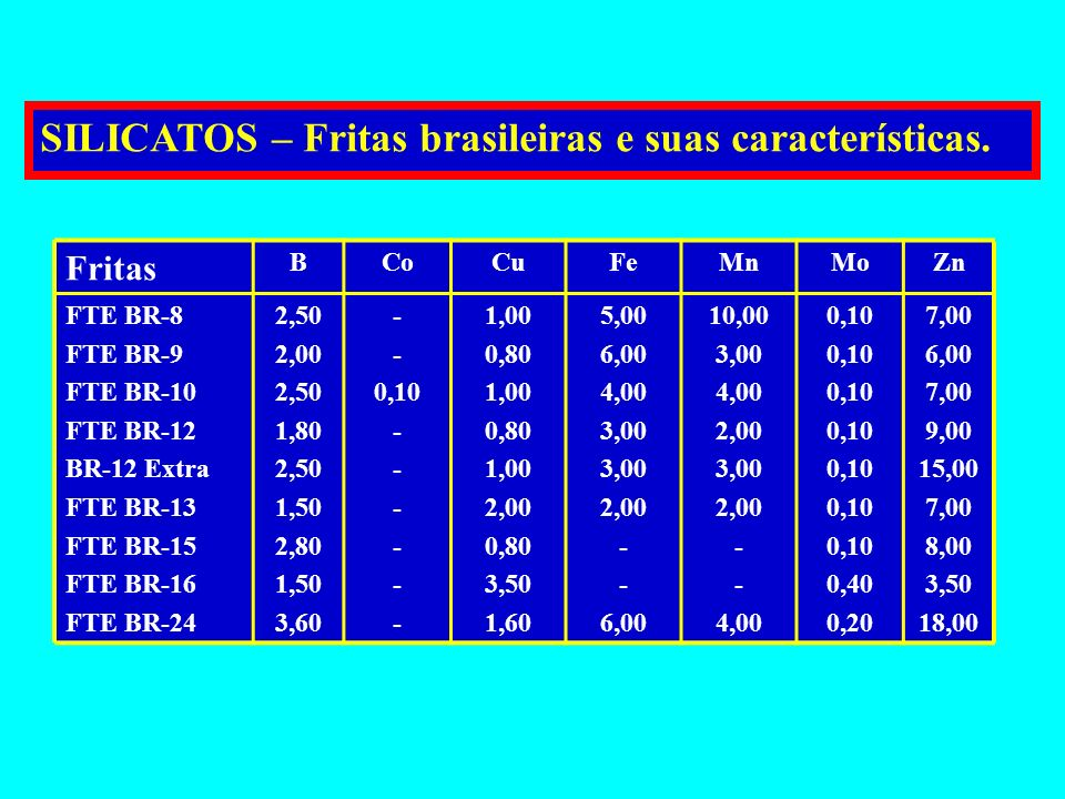 SILICATOS – Fritas brasileiras e suas características.