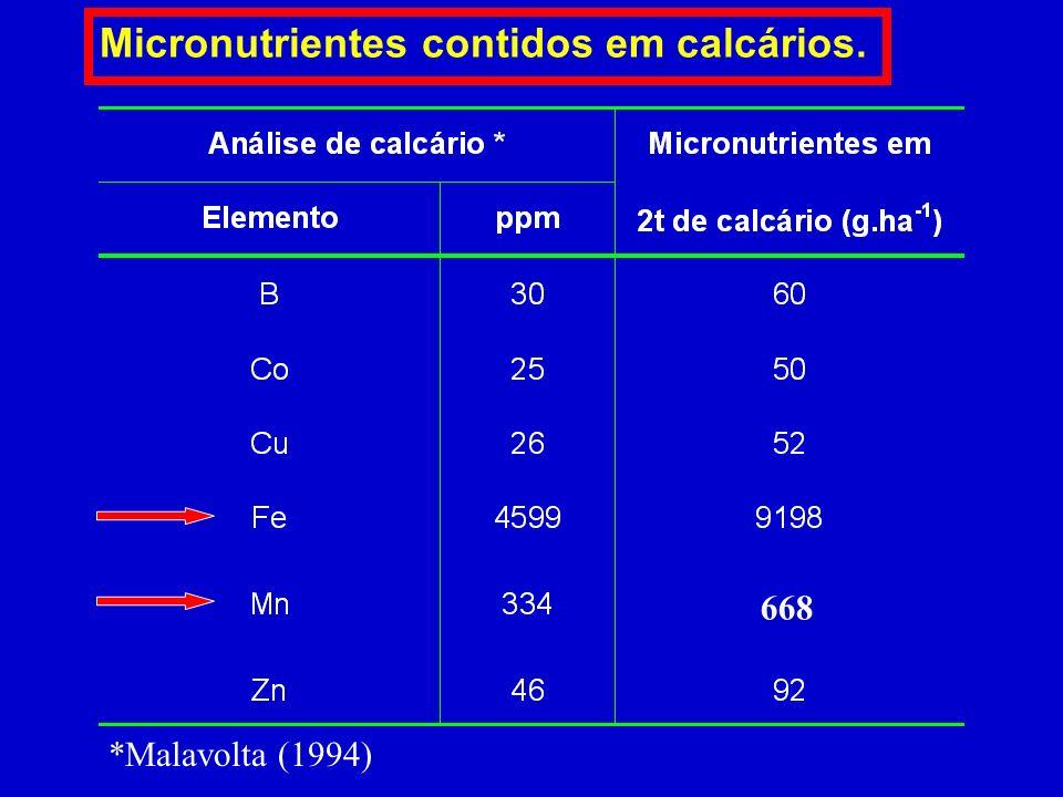 Micronutrientes contidos em calcários.