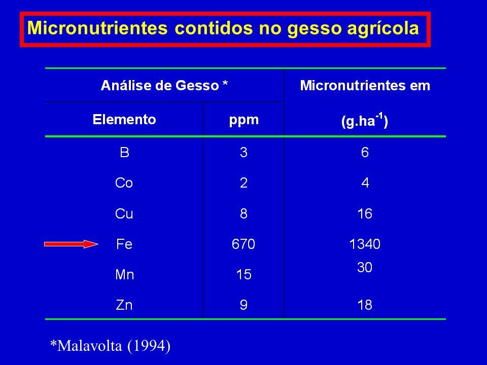 Micronutrientes contidos no gesso agrícola
