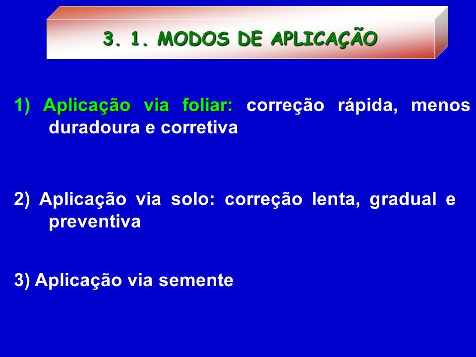 3. 1. MODOS DE APLICAÇÃO1) Aplicação via foliar: correção rápida, menos duradoura e corretiva.