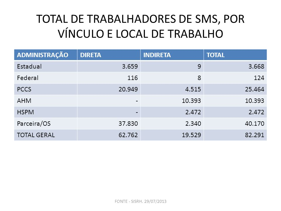 TOTAL DE TRABALHADORES DE SMS, POR VÍNCULO E LOCAL DE TRABALHO