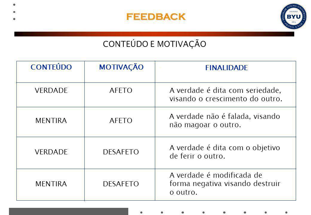 FEEDBACK CONTEÚDO E MOTIVAÇÃO CONTEÚDO MOTIVAÇÃO FINALIDADE VERDADE