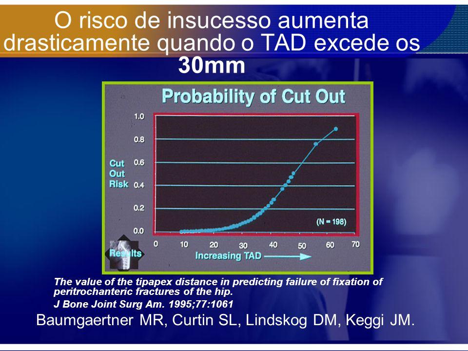 O risco de insucesso aumenta drasticamente quando o TAD excede os 30mm