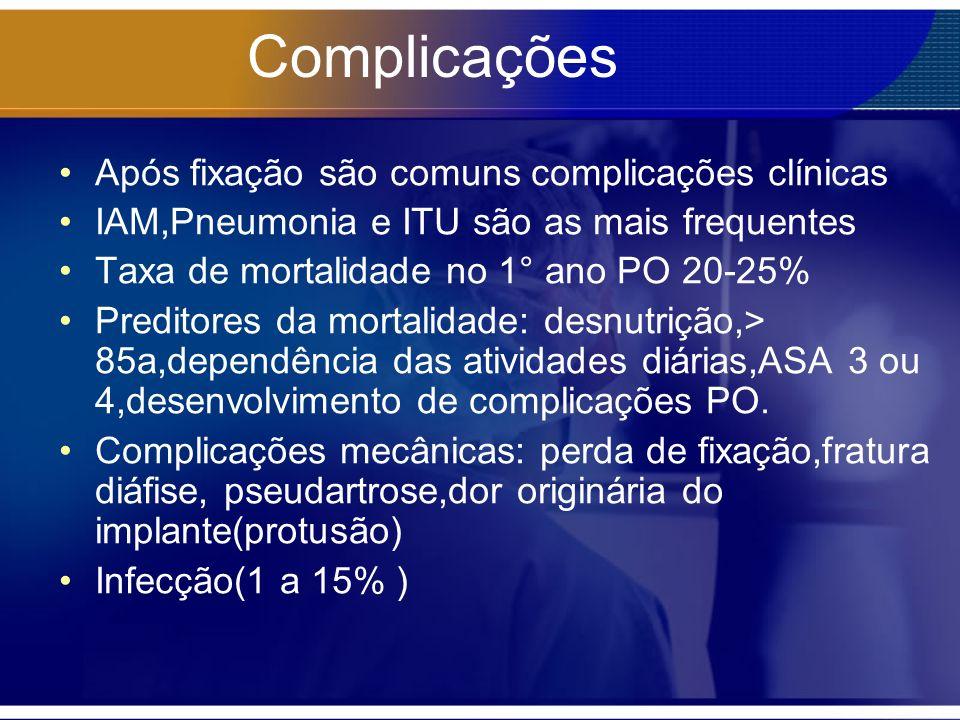 Complicações Após fixação são comuns complicações clínicas