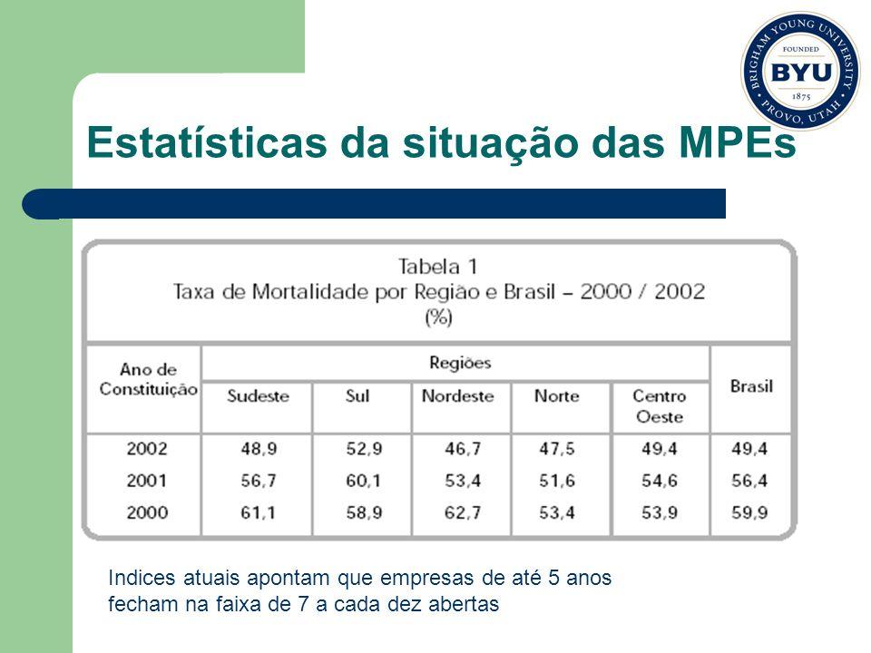 Estatísticas da situação das MPEs