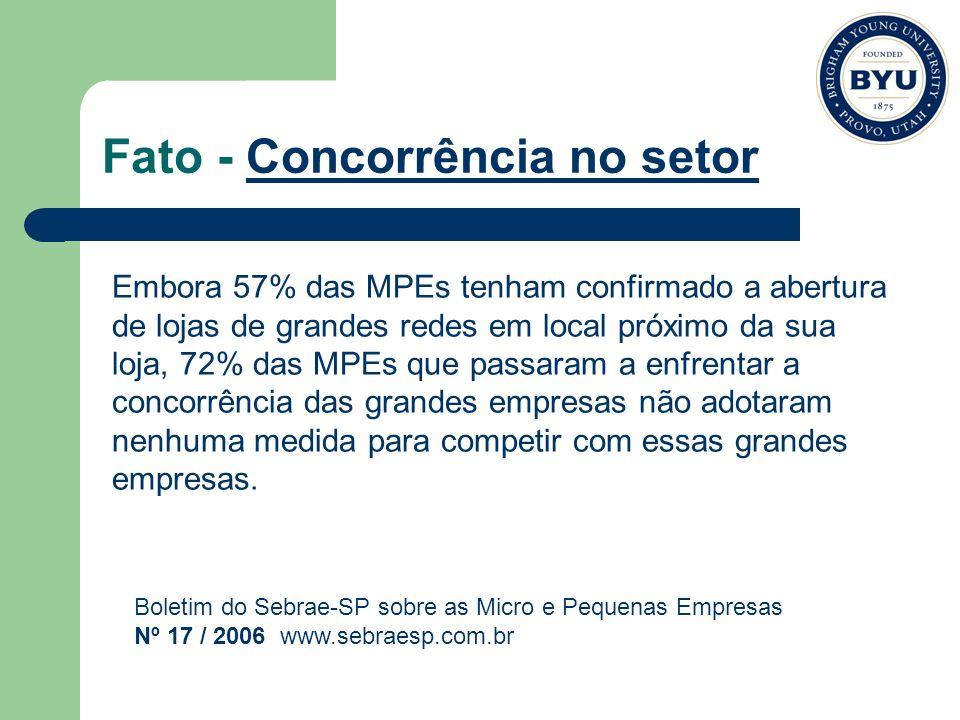 Fato - Concorrência no setor