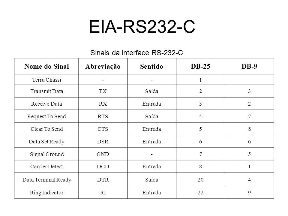 EIA-RS232-C Sinais da interface RS-232-C Nome do Sinal Abreviação