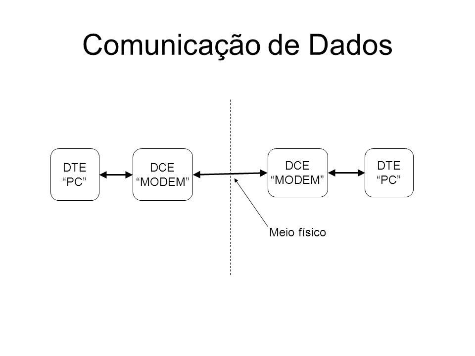 Comunicação de Dados DTE PC DCE MODEM DCE MODEM DTE PC