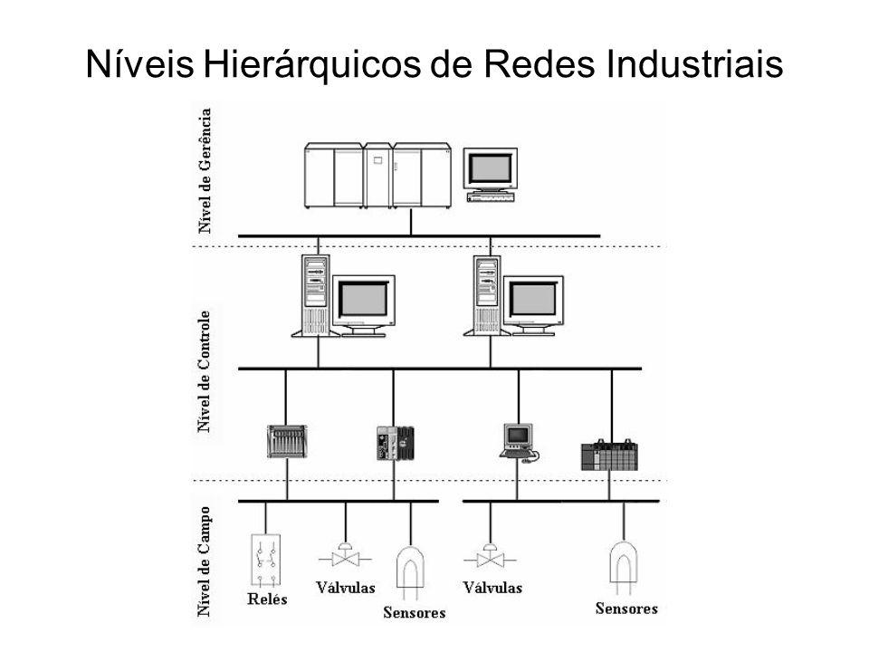 Níveis Hierárquicos de Redes Industriais