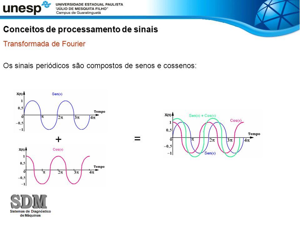 + = Conceitos de processamento de sinais Transformada de Fourier