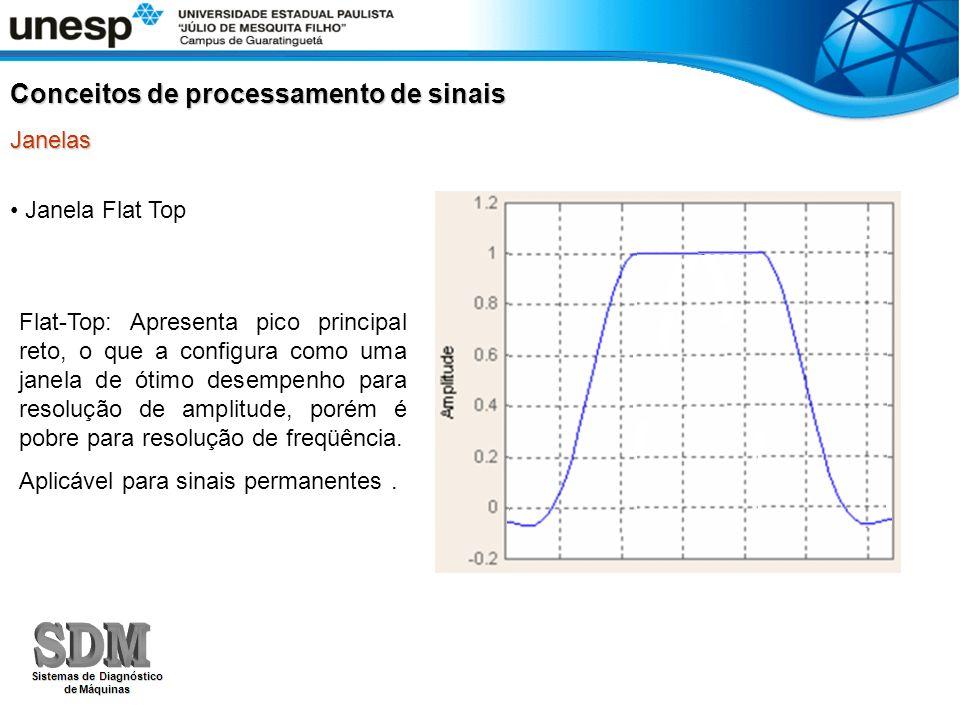 Conceitos de processamento de sinais