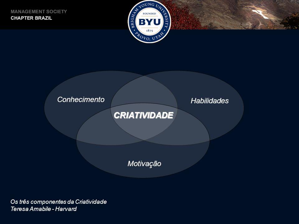 CRIATIVIDADE Conhecimento Habilidades Motivação