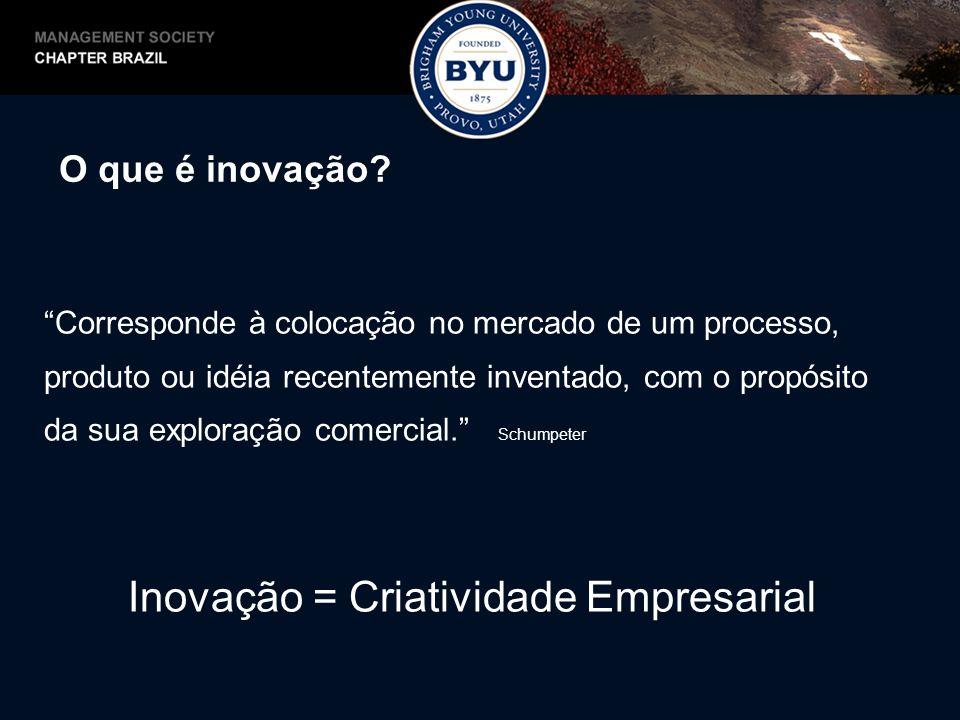 Inovação = Criatividade Empresarial