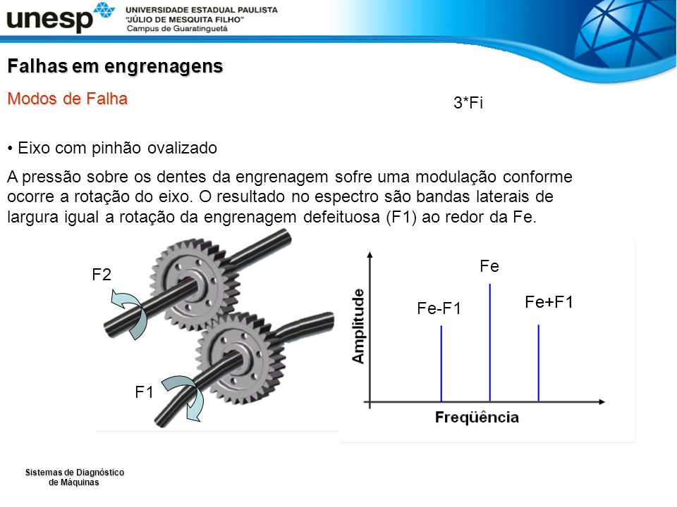 Falhas em engrenagens Modos de Falha 3*Fi Eixo com pinhão ovalizado