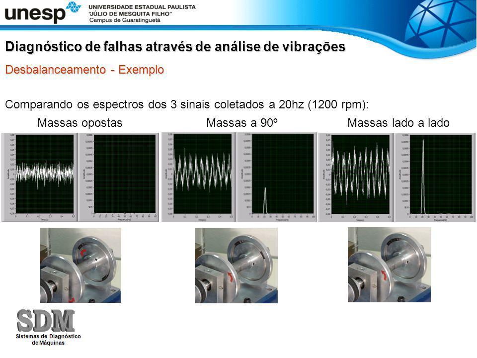 Diagnóstico de falhas através de análise de vibrações