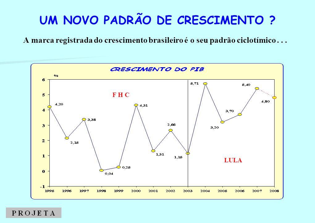 A COMPARAÇÃO DE DUAS CRISES (2001 / 2008)