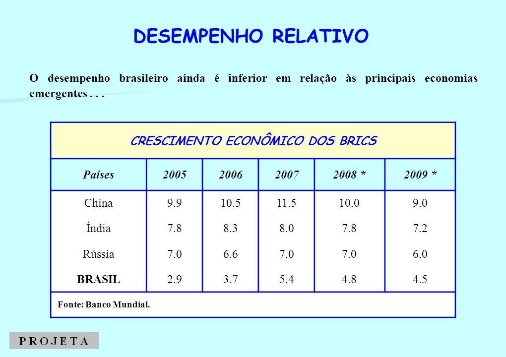 COMPETITIVIDADE GLOBAL (Países Selecionados)
