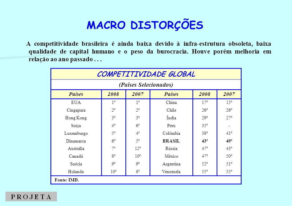 COMPETITIVIDADE BRASILEIRA
