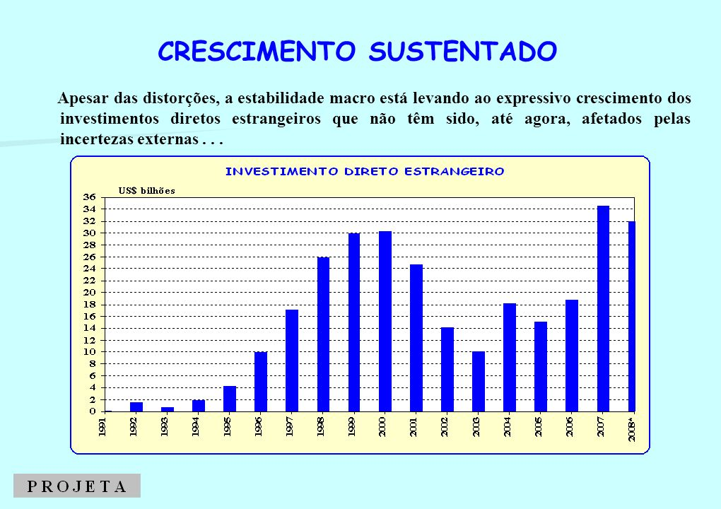 CRESCIMENTO SUSTENTADO PIB: CRESCIMENTO TRIMESTRAL