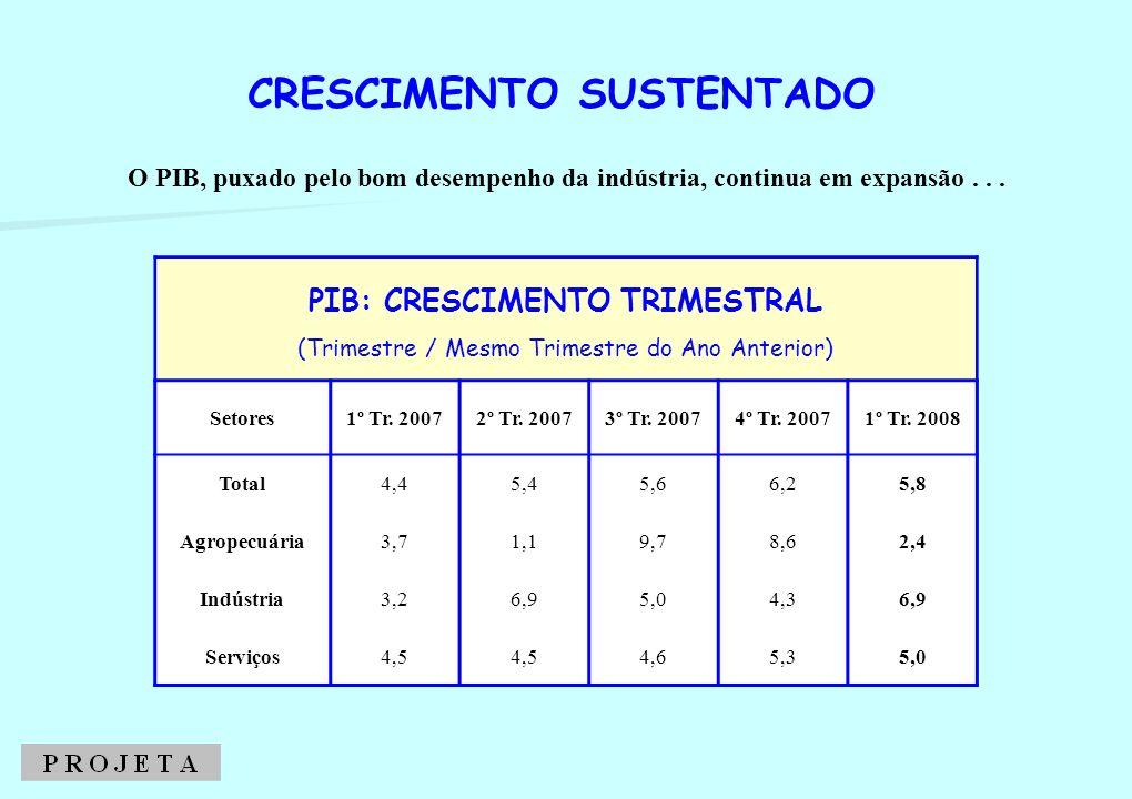 CRESCIMENTO SUSTENTADO COMPONENTES DA DEMANDA