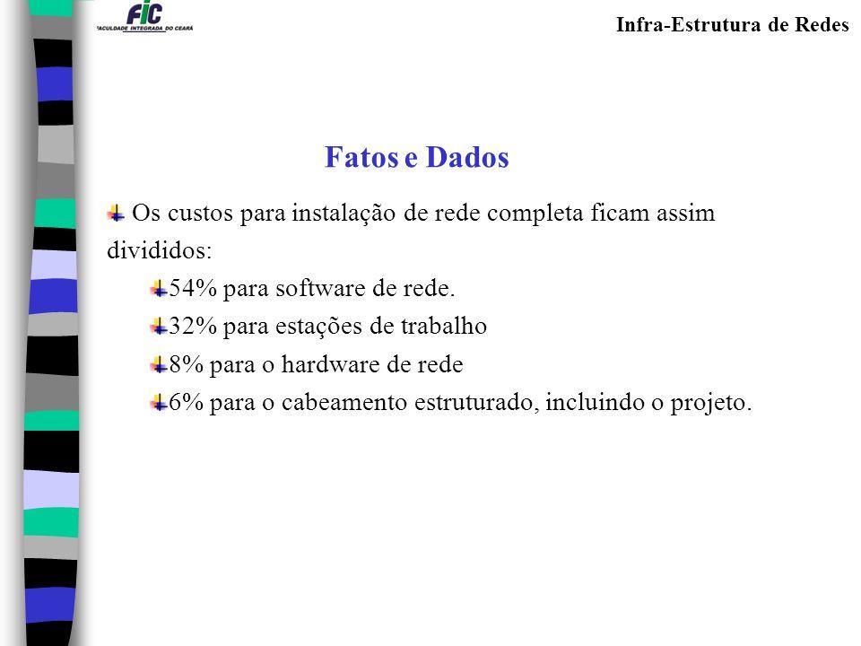 Fatos e Dados Os custos para instalação de rede completa ficam assim divididos: 54% para software de rede.