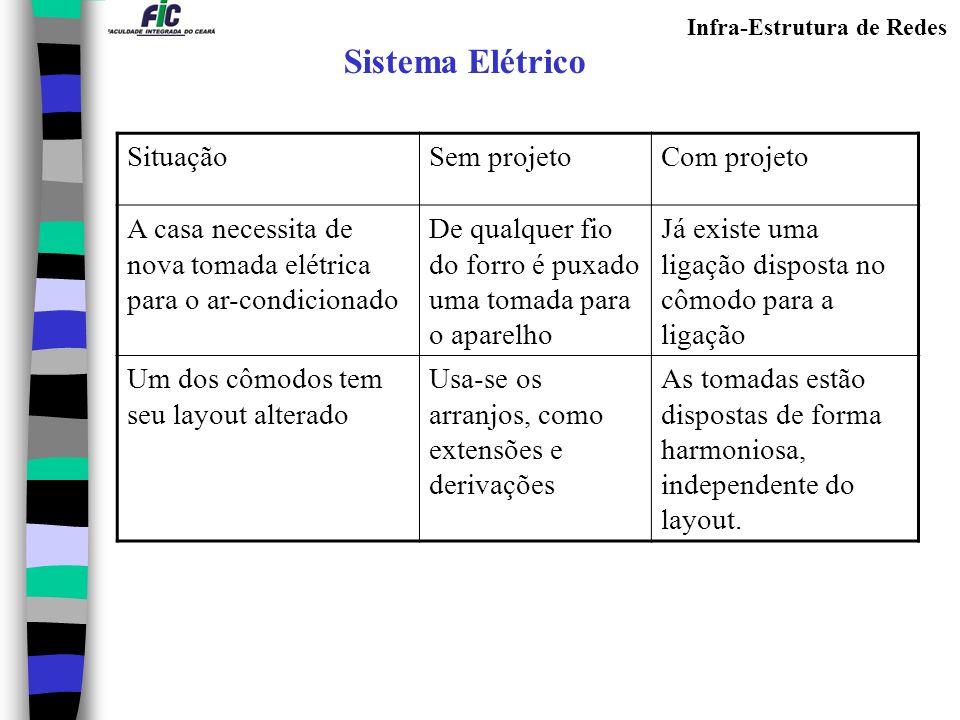 Sistema Elétrico Situação Sem projeto Com projeto