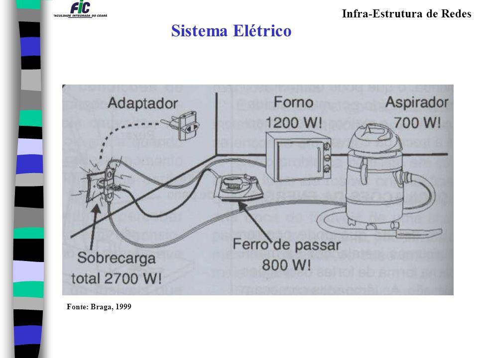 Sistema Elétrico Fonte: Braga, 1999