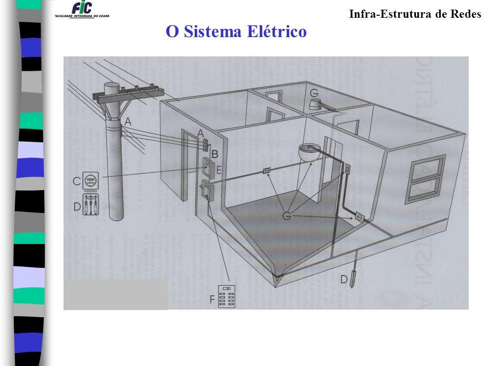 O Sistema Elétrico