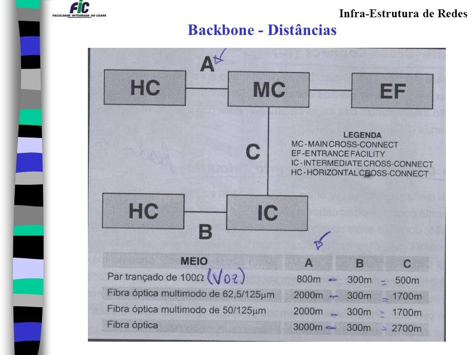Backbone - Distâncias