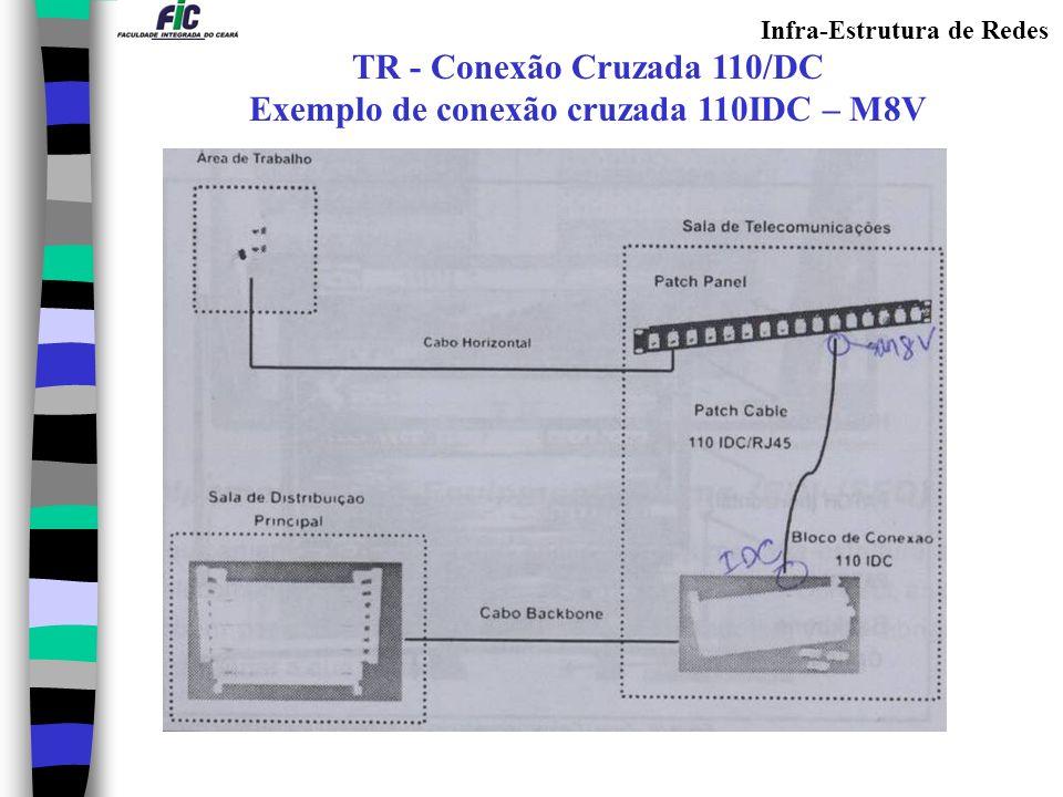 TR - Conexão Cruzada 110/DC Exemplo de conexão cruzada 110IDC – M8V