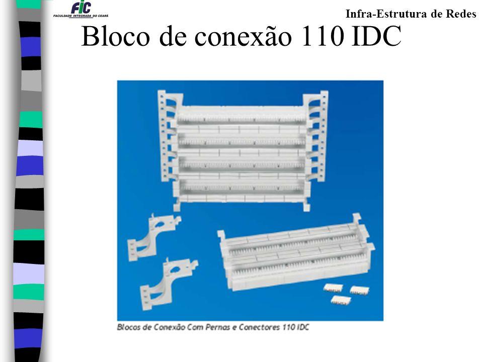 Bloco de conexão 110 IDC