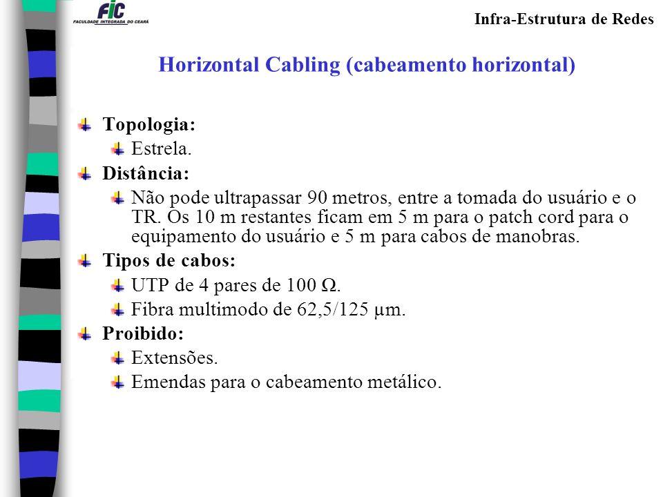 Horizontal Cabling (cabeamento horizontal)