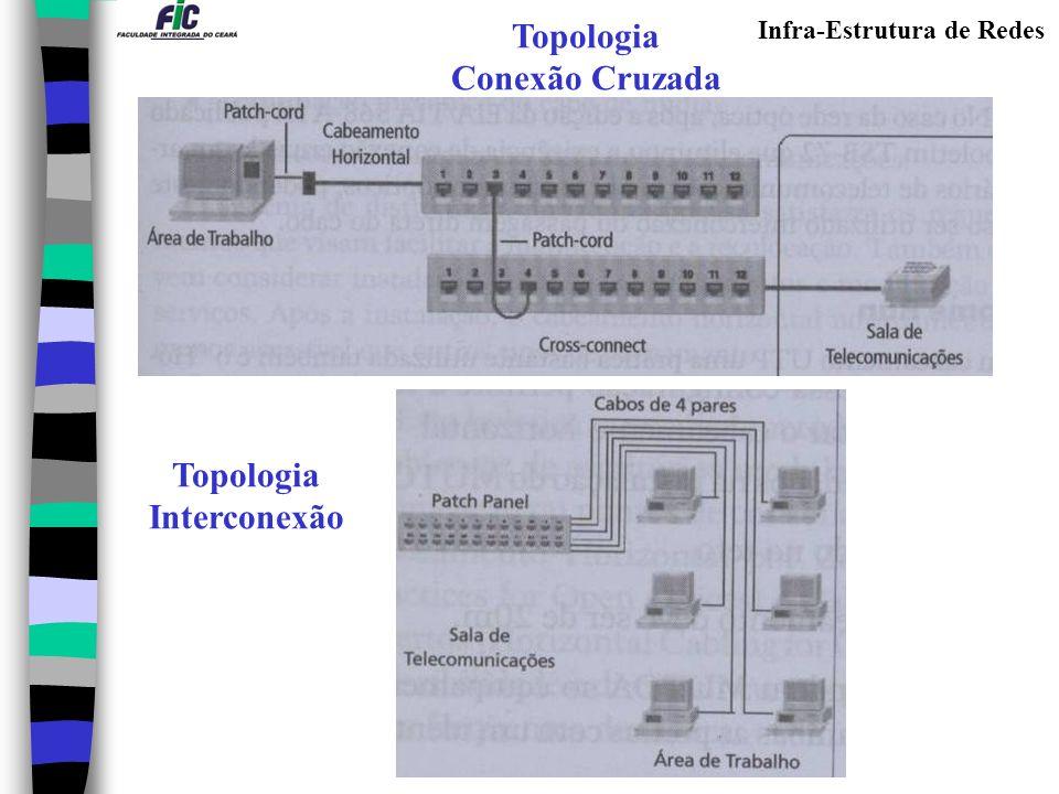 Topologia Conexão Cruzada Topologia Interconexão