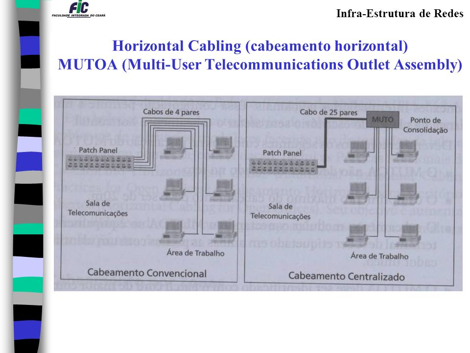 Horizontal Cabling (cabeamento horizontal) MUTOA (Multi-User Telecommunications Outlet Assembly)