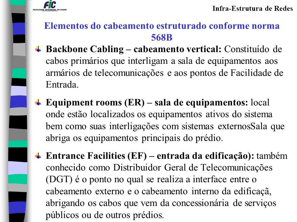 Elementos do cabeamento estruturado conforme norma 568B