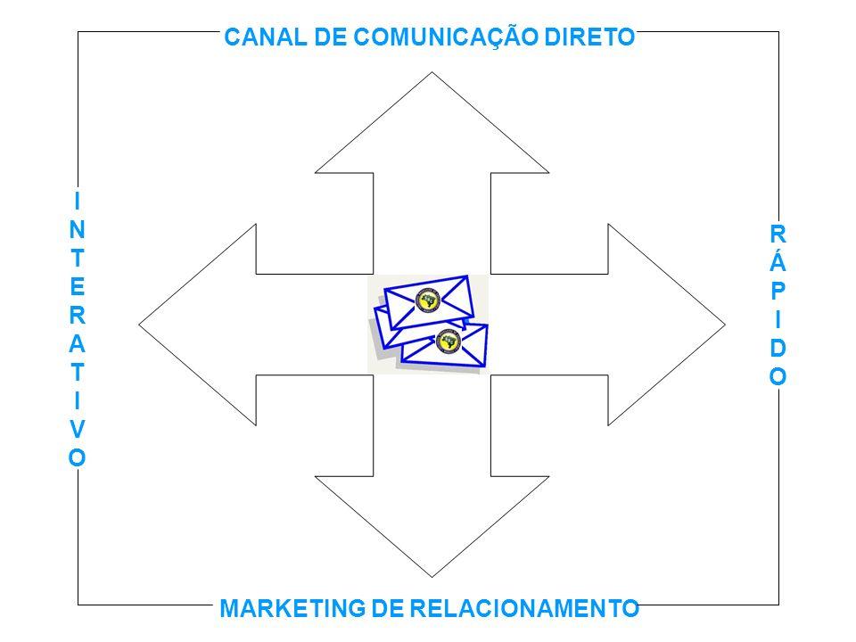 CANAL DE COMUNICAÇÃO DIRETO MARKETING DE RELACIONAMENTO
