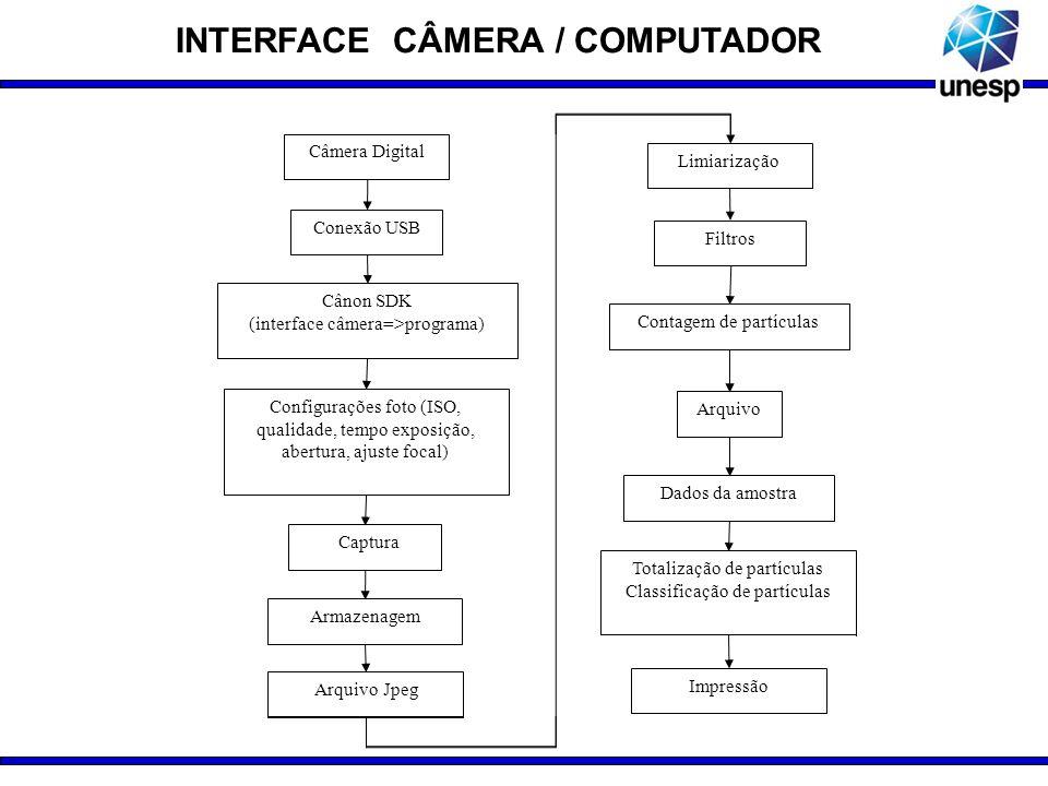 INTERFACE CÂMERA / COMPUTADOR