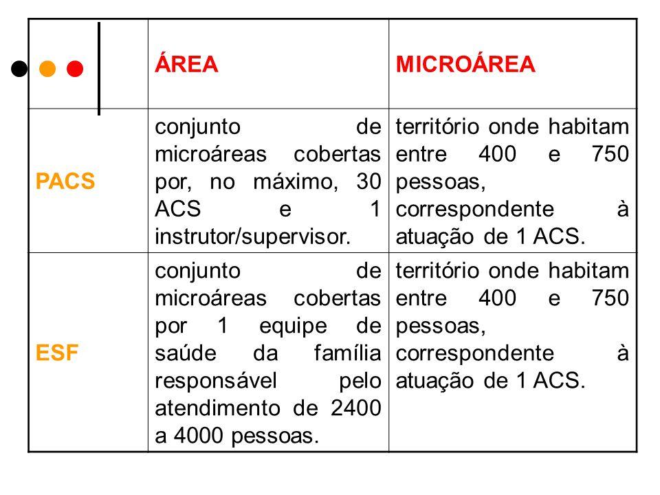 ÁREA MICROÁREA. PACS. conjunto de microáreas cobertas por, no máximo, 30 ACS e 1 instrutor/supervisor.