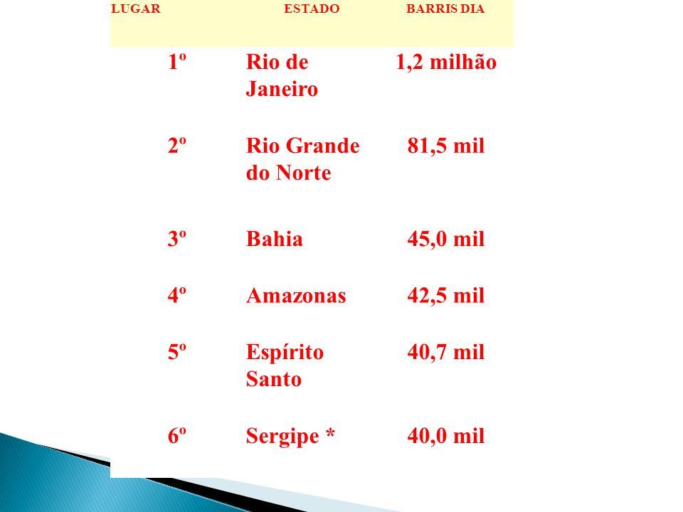 1º Rio de Janeiro 1,2 milhão 2º Rio Grande do Norte 81,5 mil 3º Bahia
