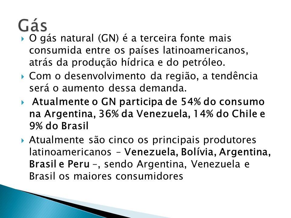GásO gás natural (GN) é a terceira fonte mais consumida entre os países latinoamericanos, atrás da produção hídrica e do petróleo.