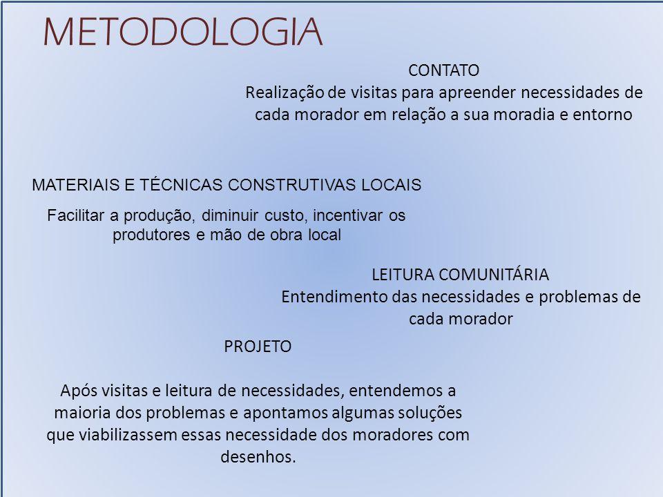 METODOLOGIA CONTATO. Realização de visitas para apreender necessidades de cada morador em relação a sua moradia e entorno.