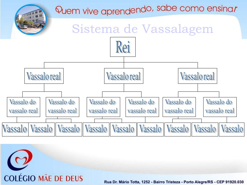 Sistema de Vassalagem Rei Vassalo real Vassalo real Vassalo real