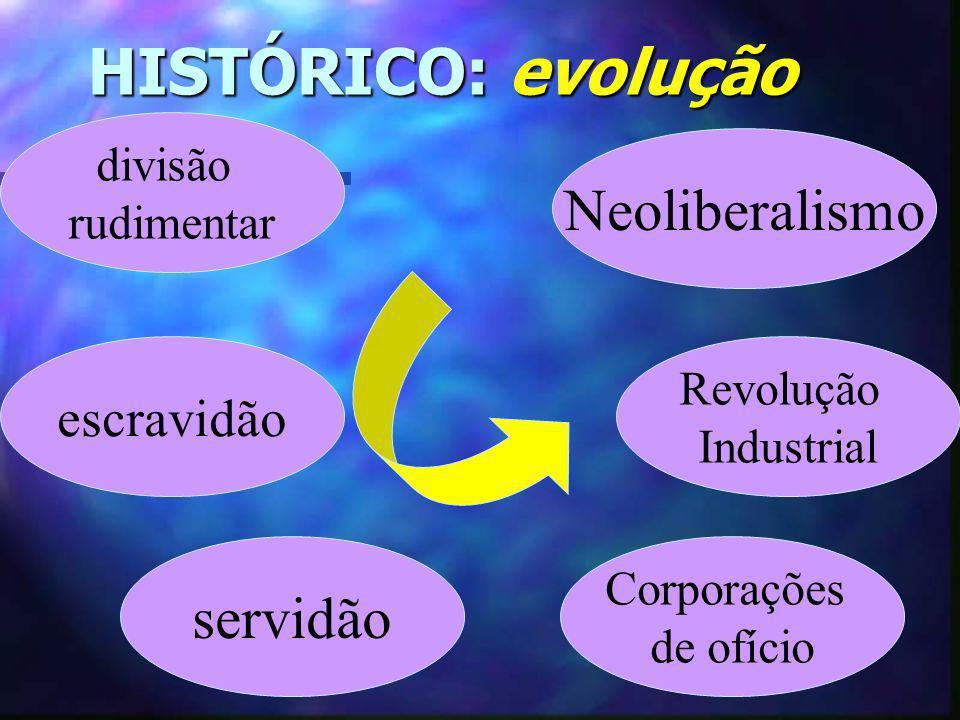HISTÓRICO: evolução Neoliberalismo servidão escravidão divisão
