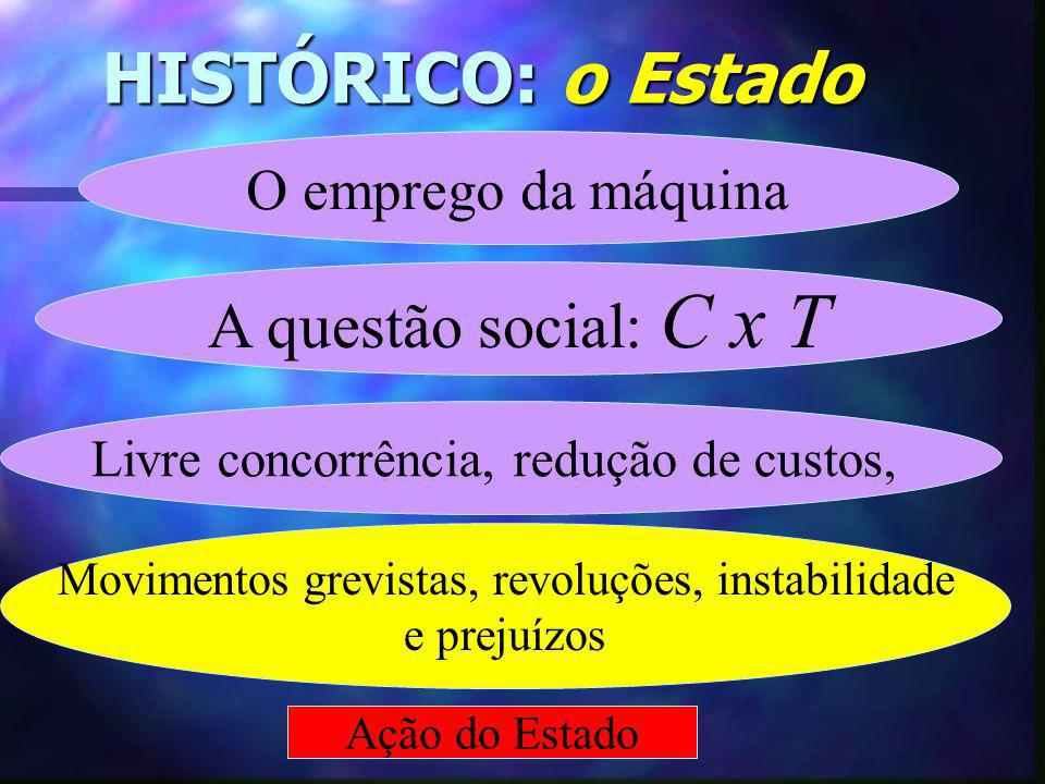 HISTÓRICO: o Estado A questão social: C x T O emprego da máquina